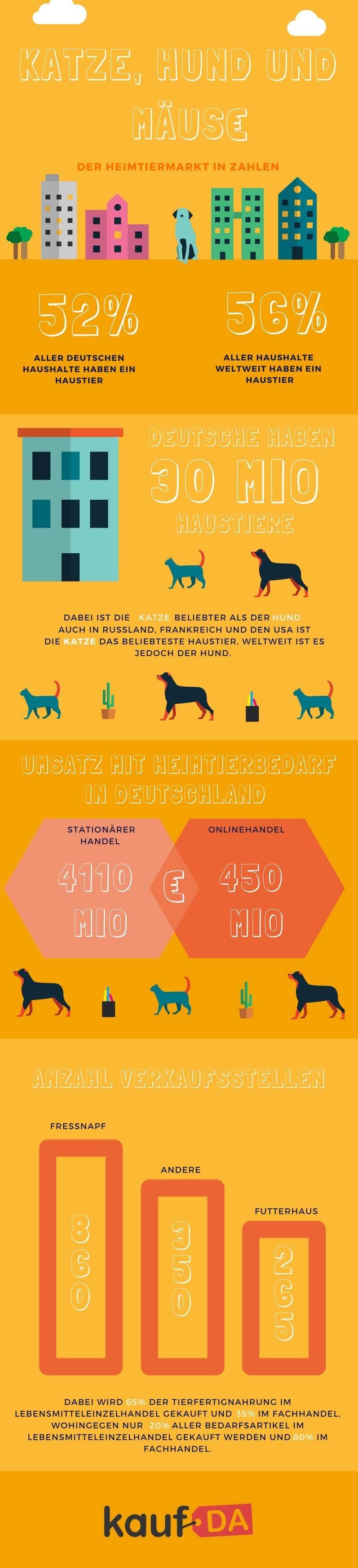 Infografik Zoofachhandel